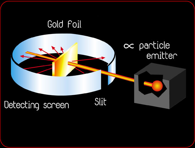 Gold Foil Experiment and the next Atomic ModelRutherfords Nuclear Model